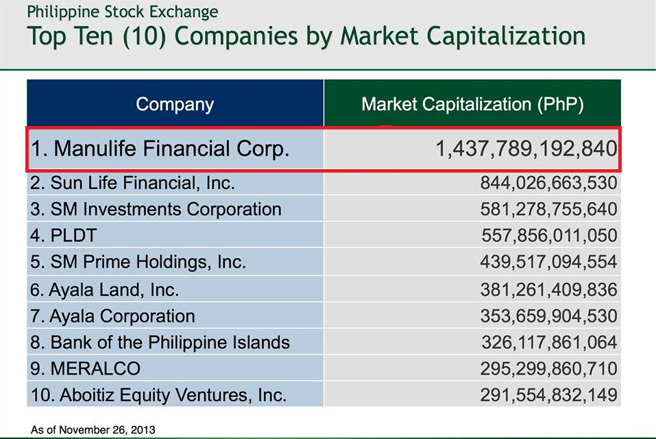 Top Ten Life Insurance Companies >> The Top 10 Life Insurance Companies In The Philippines The Most