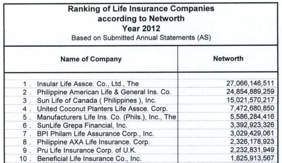 Third Category: Top Insurance Companies According To Paid Up Capital By The  Insurance Commission (IC)
