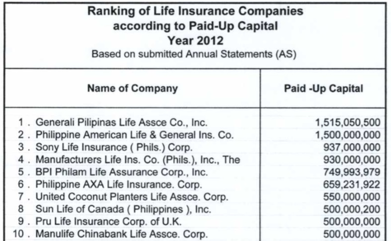 pioneer life insurance co The Top 10 Life Insurance Companies in the Philippines The Most ...