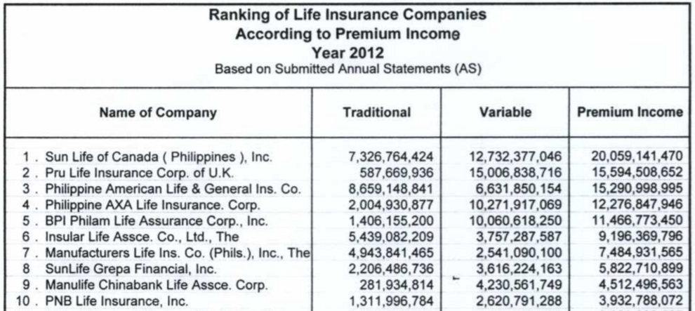 Sunlife Life Insurance Quote Interesting The Top 10 Life Insurance Companies In The Philippines The Most