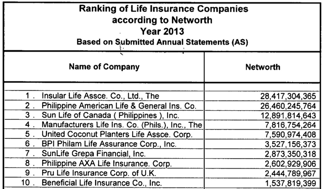 Insurance Company Reviews 2014 The Top 10 Life Insurance Companies In The Philippines The Most .