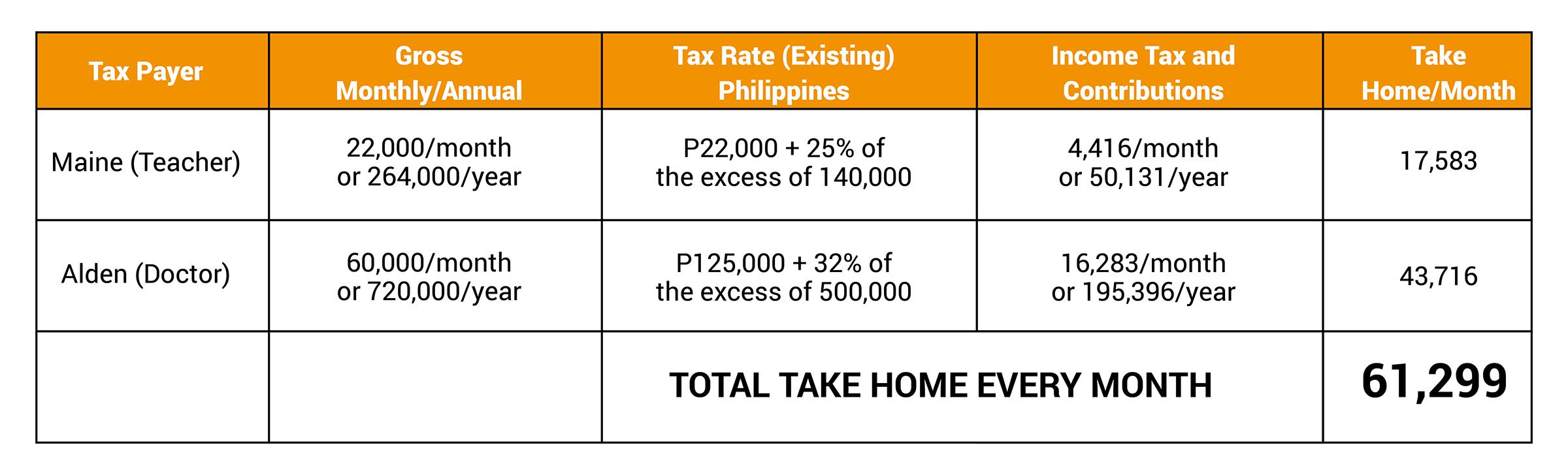 Philippines Average Salaries & Expenditures