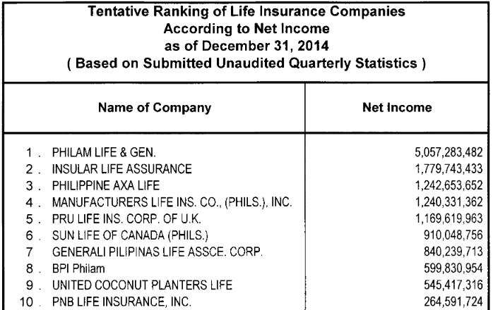 Top Ten Life Insurance Companies >> Top 10 Life Insurance Companies In The Philippines 2015 My Finance Md