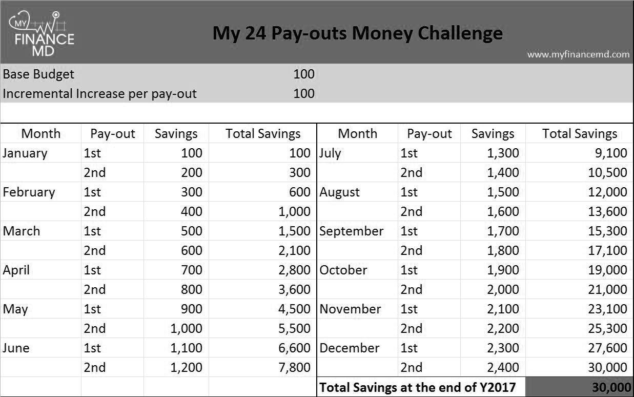 The 24 pay outs money challenge save up to 150 000 my for 52 week table