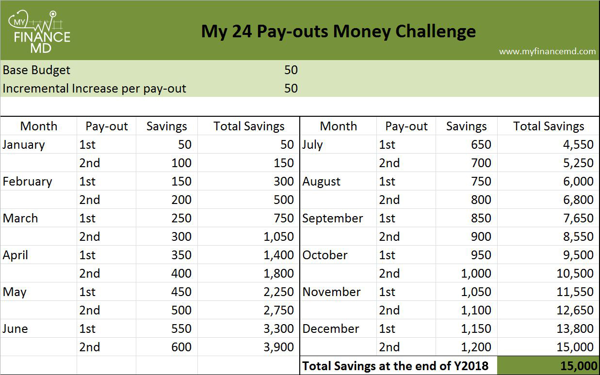the 24 pay outs money challenge save up to 150 000 my finance md