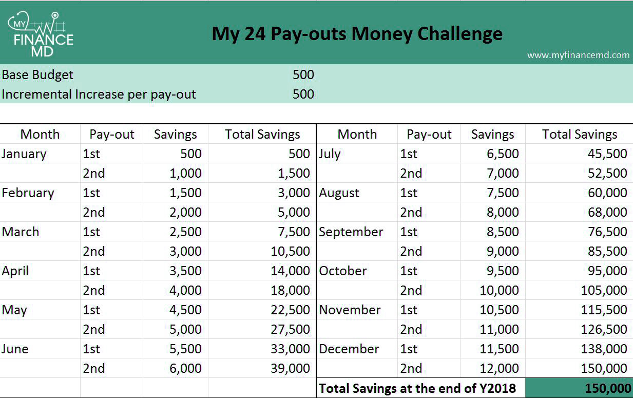 Buy Here Pay Here Md >> The 24 Pay-outs Money Challenge: Save up to 150,000 - My Finance MD