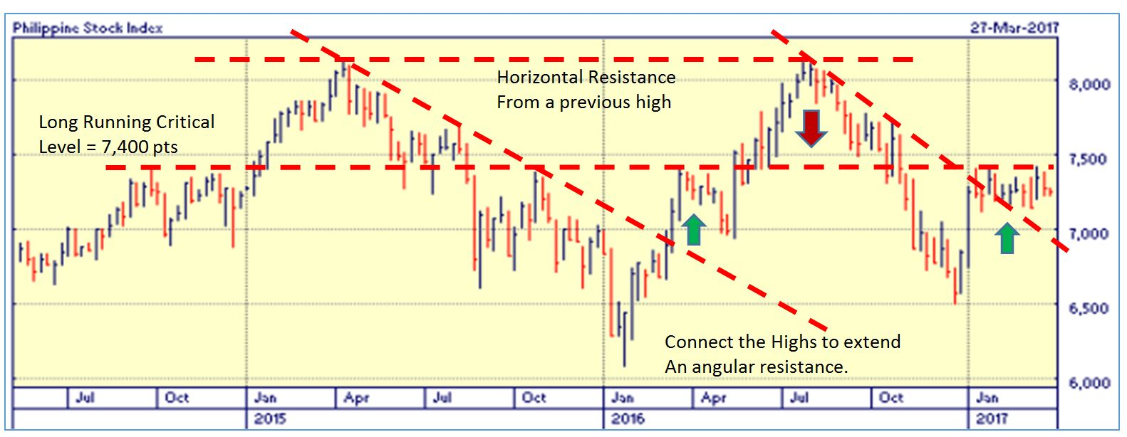 chart reading or technical analysis an important skill in stock from the illustration which is the current situation there is a long running resistance line at 7 400 which originated from 2014 and still working up until
