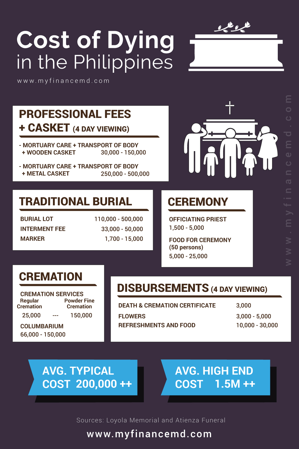 Image result for funeral costs in the philippines