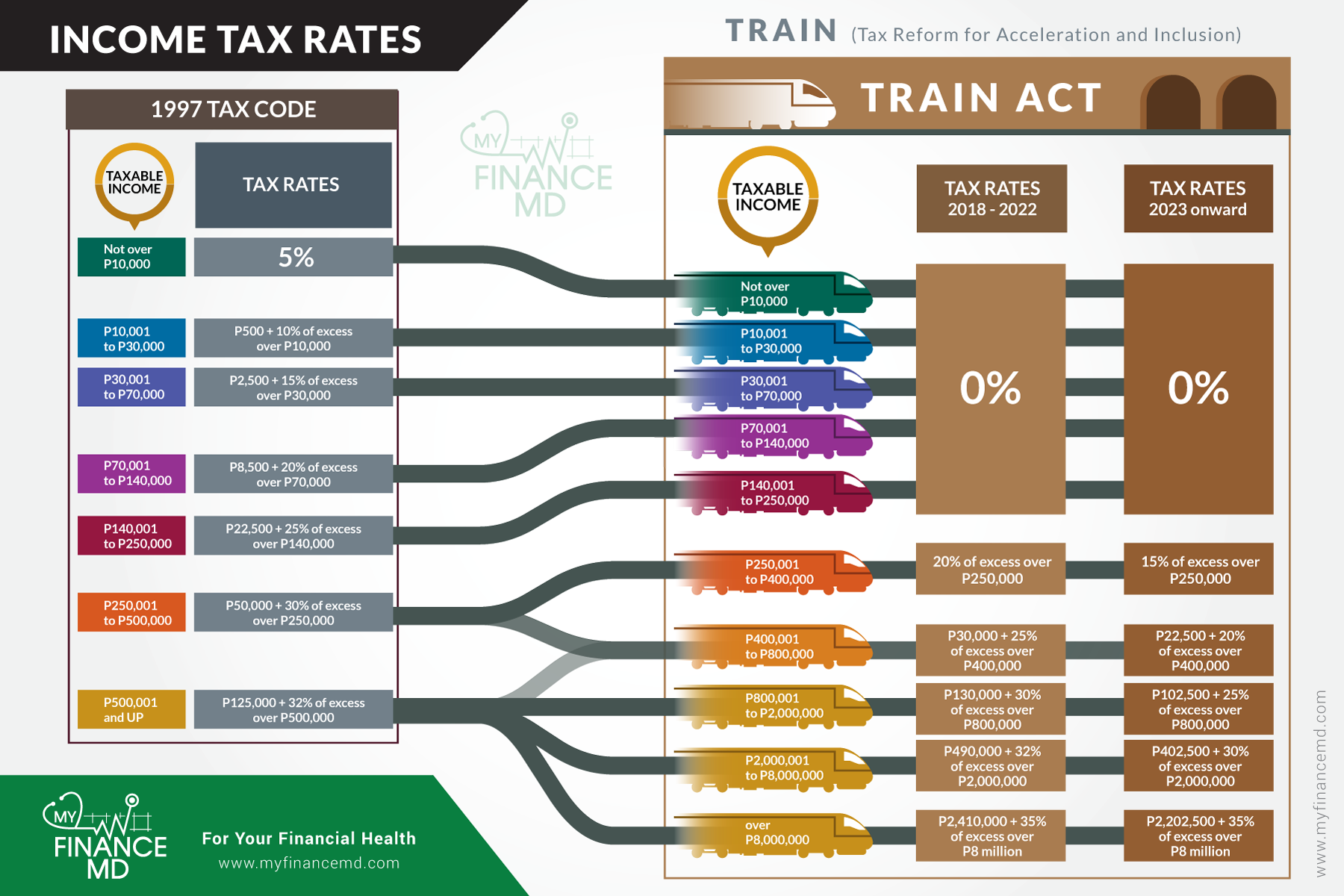 TRAIN infographic myfinancemd