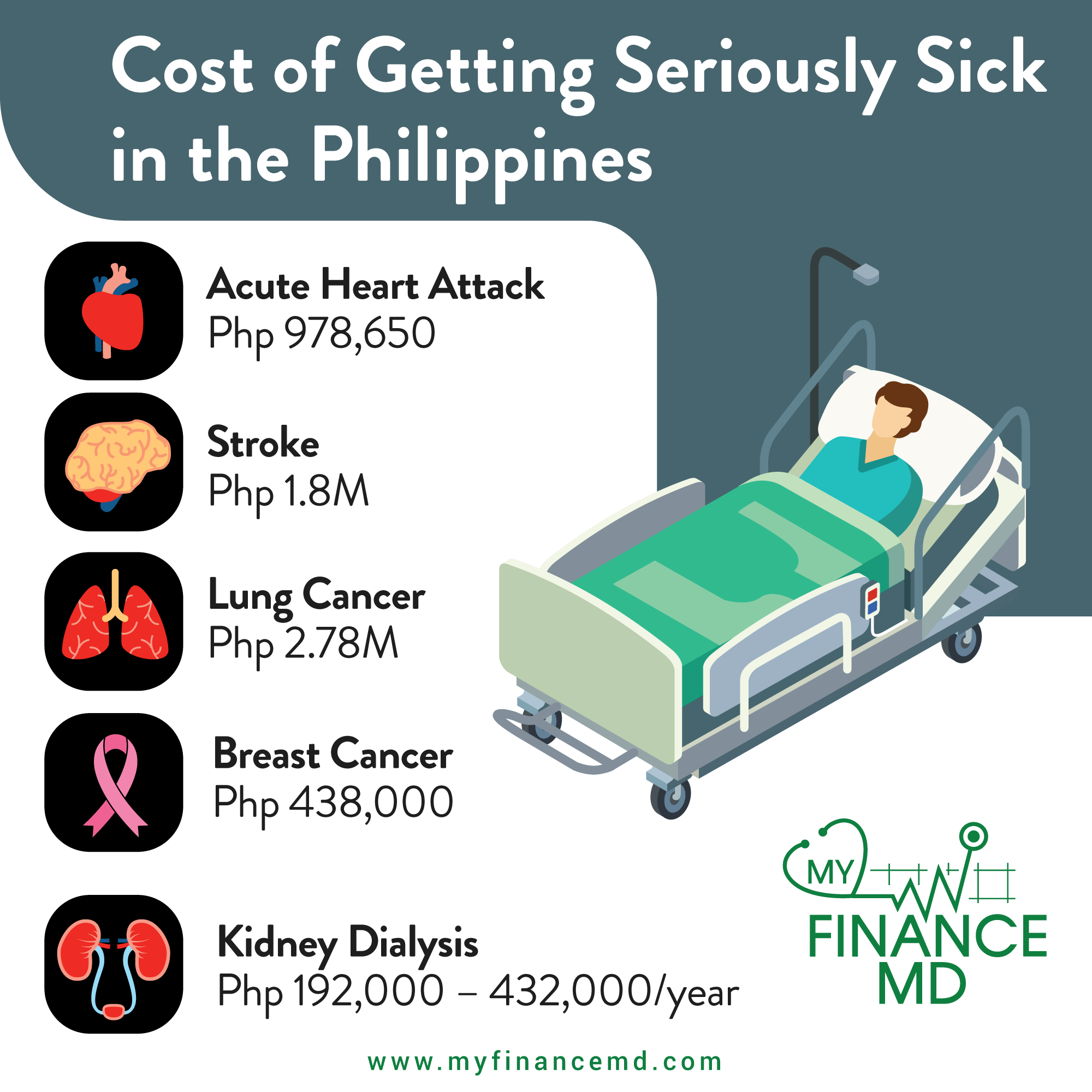 Cost-Sick-PH-infographic-myfinancemd - My Finance MD