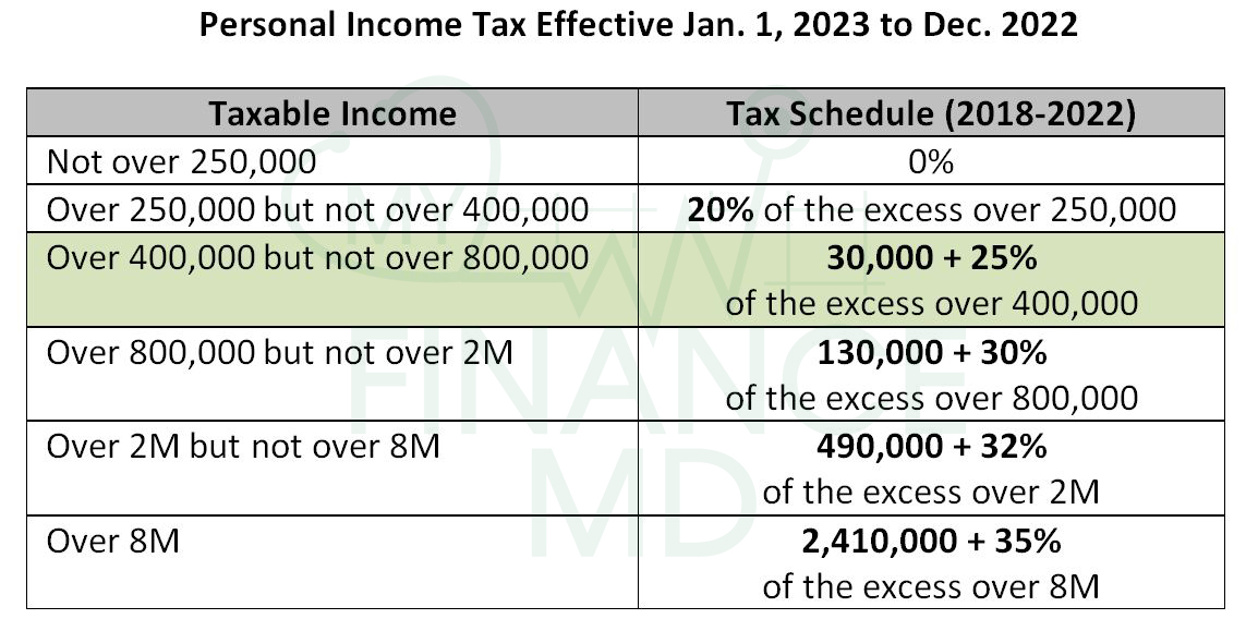 How to Compute and File The 2nd Quarter Income Tax Return